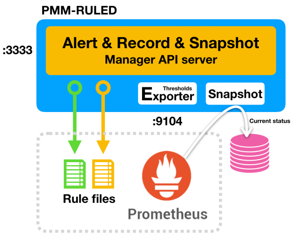 pmm-ruled-overview