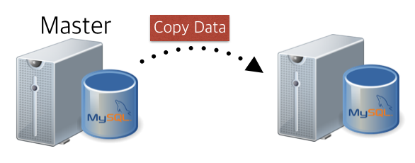 Restore_From_Master_Data